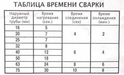 Сварка полипропиленовых труб в Дзержинске